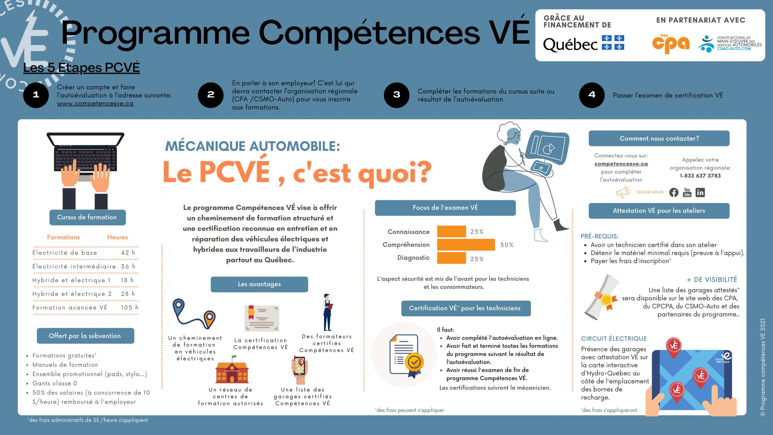 Infographie PCVÉ.sept 2021-1